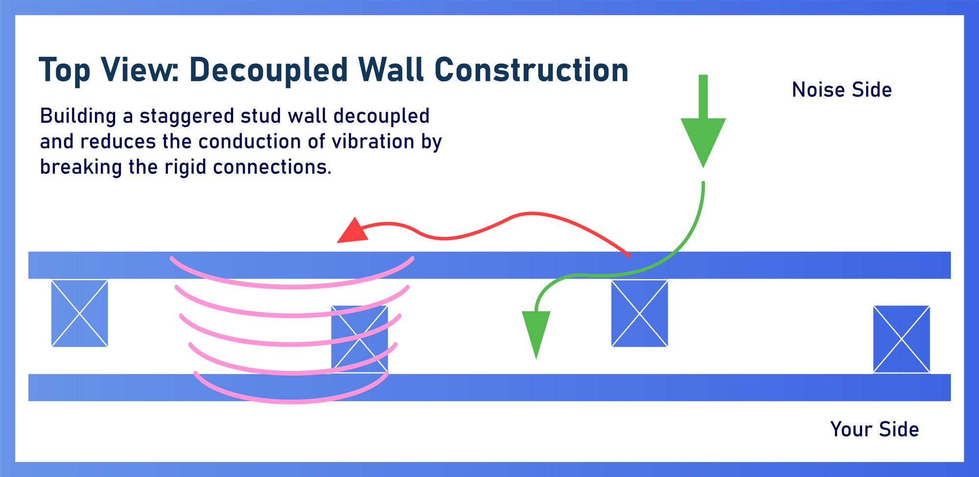 Ultrasonic Sound Detect