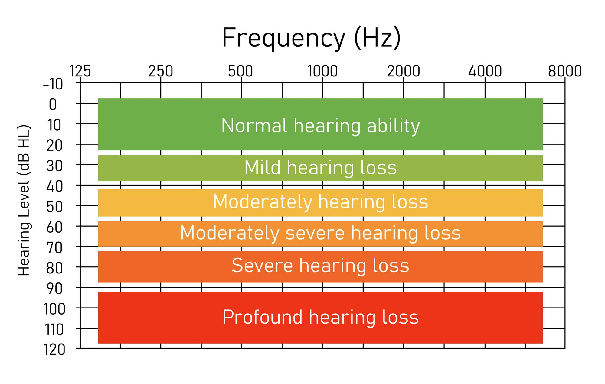 How To Read Hearing Test Results