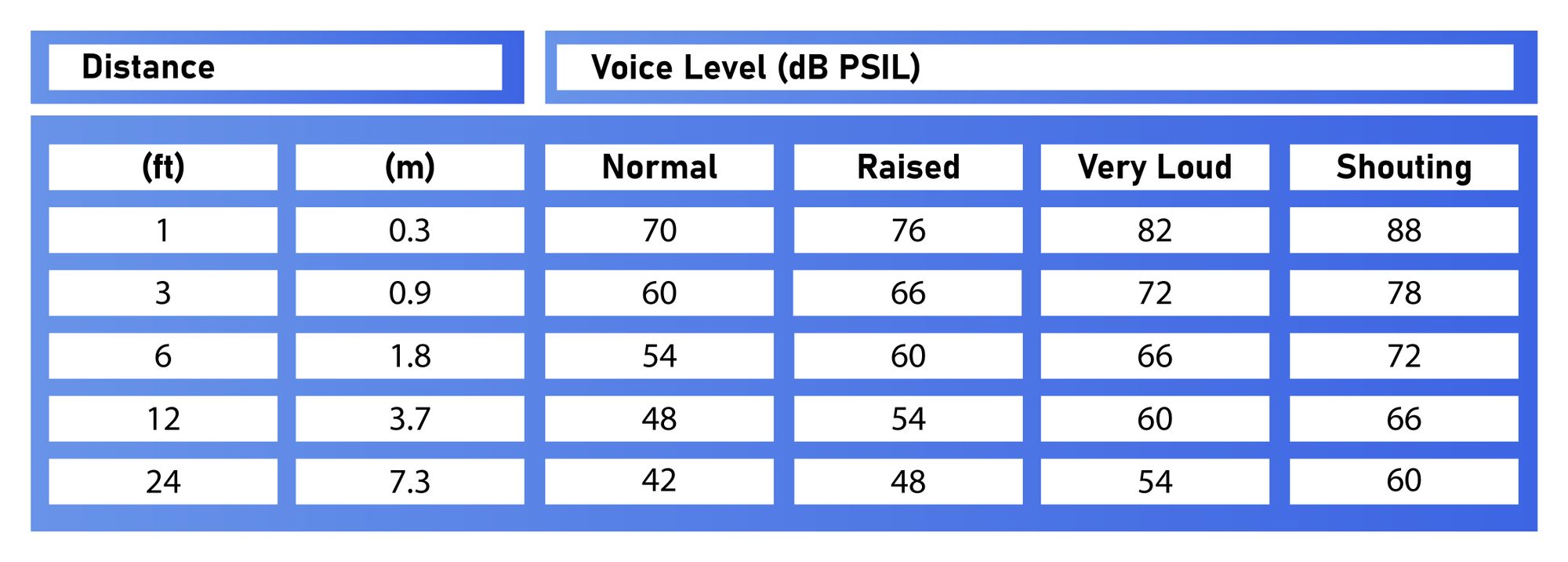At How Many Decibels A Does A Human Speak Normally