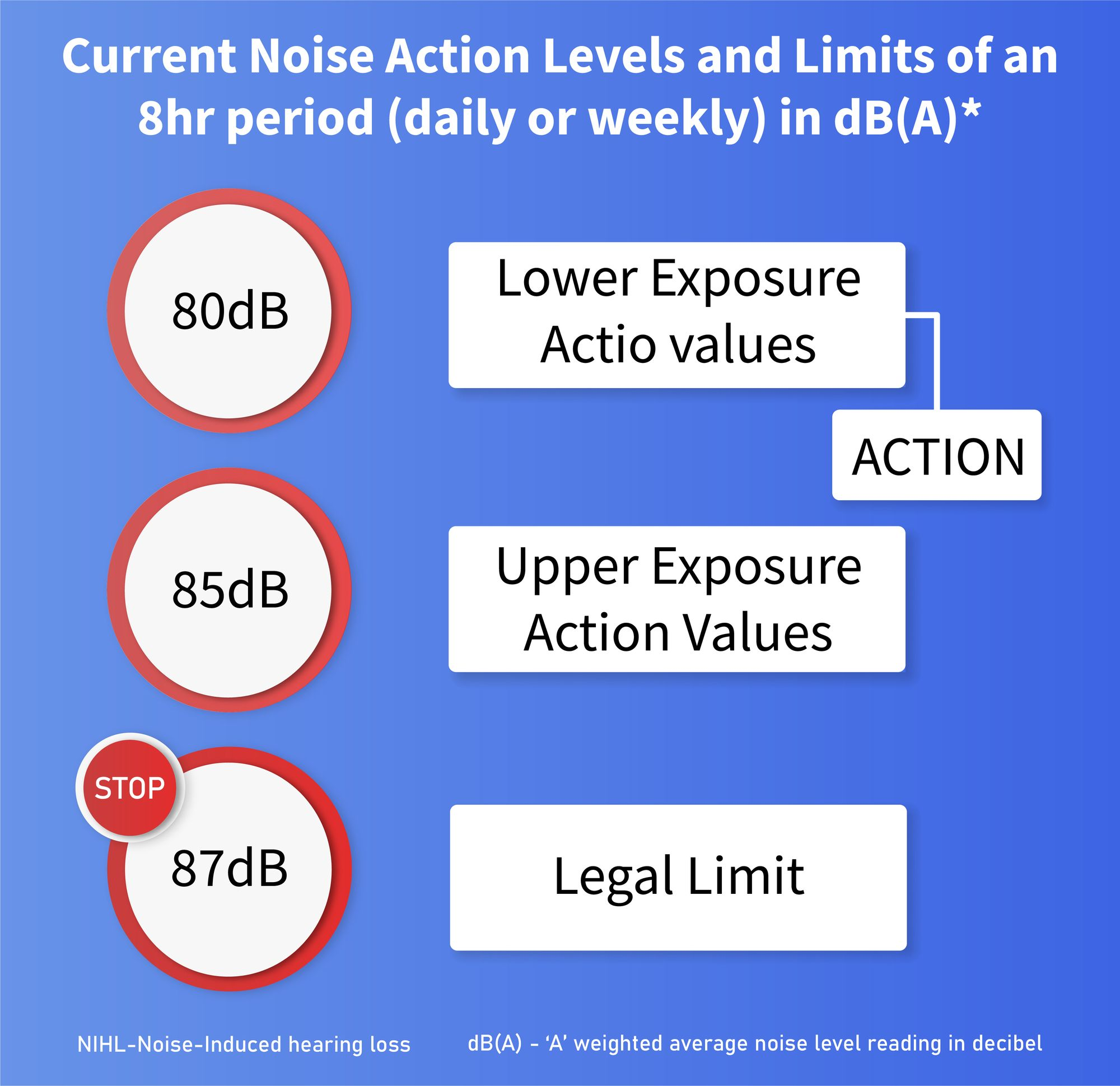 What Factors Are Needed In Conducting A Personal Noise Dosimeter