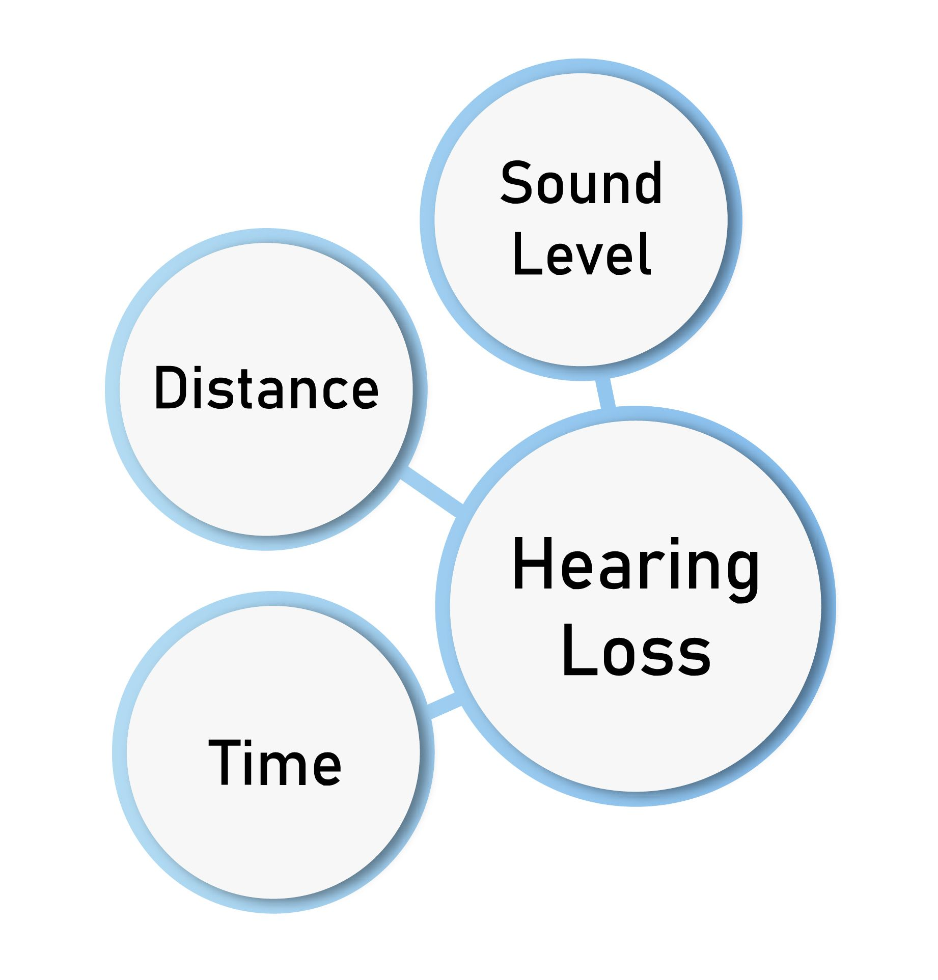 What Is The Safe Decibel For Hearing