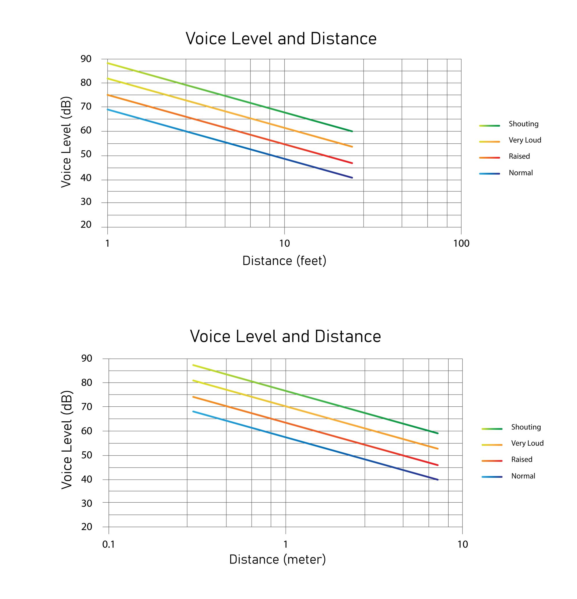 How Many Decibels Does A Human Speak Normally