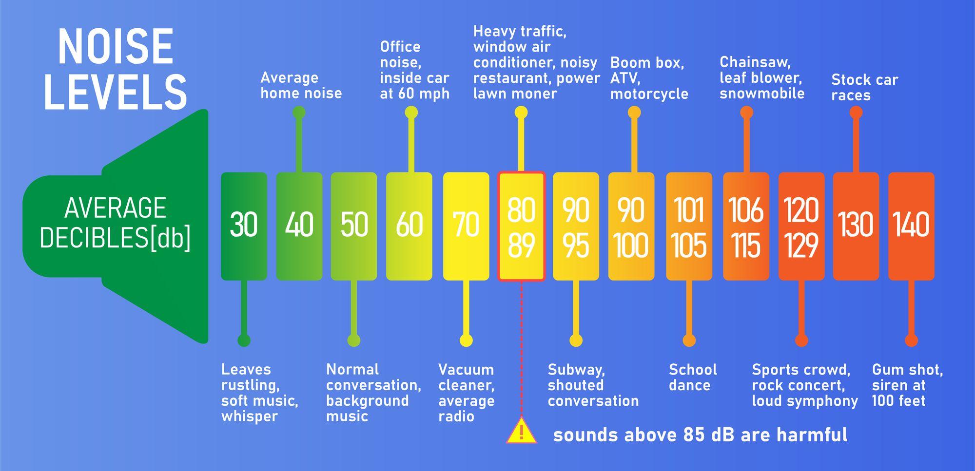 What Is 55 Decibels